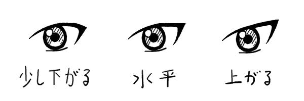 つり目の種類と描き分け方 イラスト学会